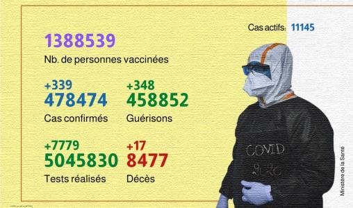 Coronavirus Maroc : 339 nouveaux cas et 1.388.539 personnes vaccinées