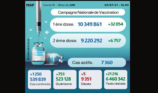 Covid-19 Maroc : 1.250 nouveaux cas en 24H, plus de 9,22 millions de personnes complètement vaccinées